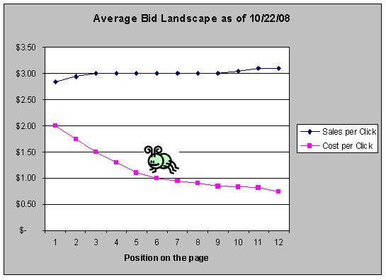 Average Bid Landscape