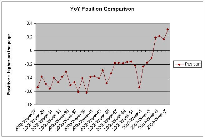 YoY Position Changes