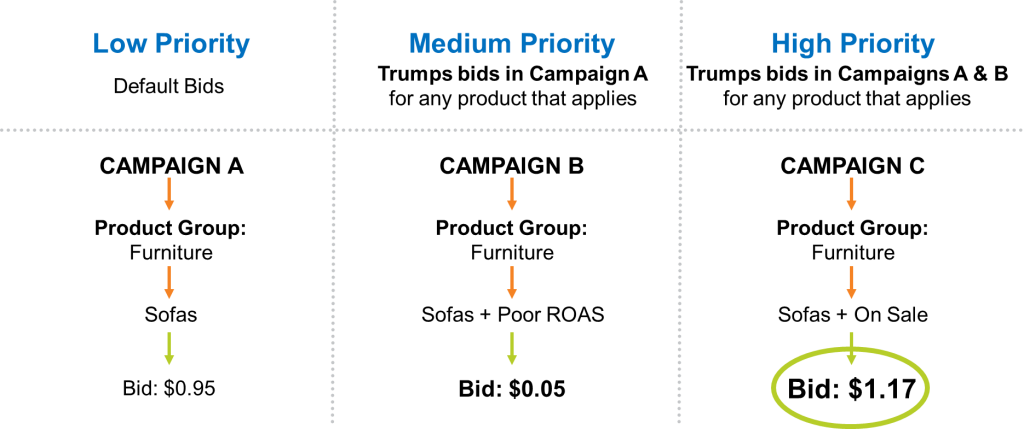 Campaign priorities