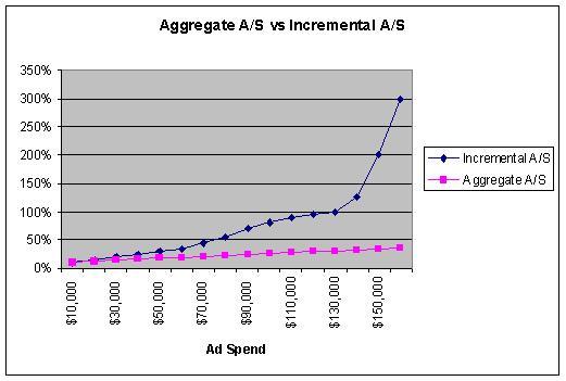 Average versus incremental efficiency