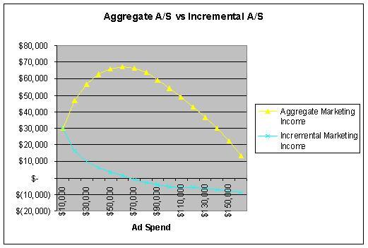Aggregate versus Incremental Marketing Income