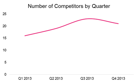 Number of Competitors by Quarter
