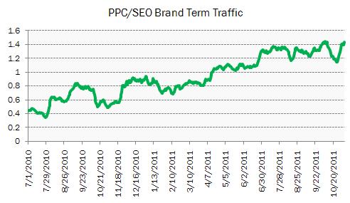 PPC v SEO Brand Click Traffic