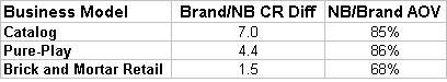 Brand vs Non-Brand Conversion and AOV