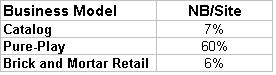Non-brand sales as fraction of site
