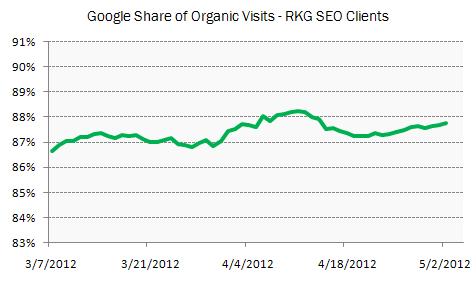RKG clients organic share post-Penguin
