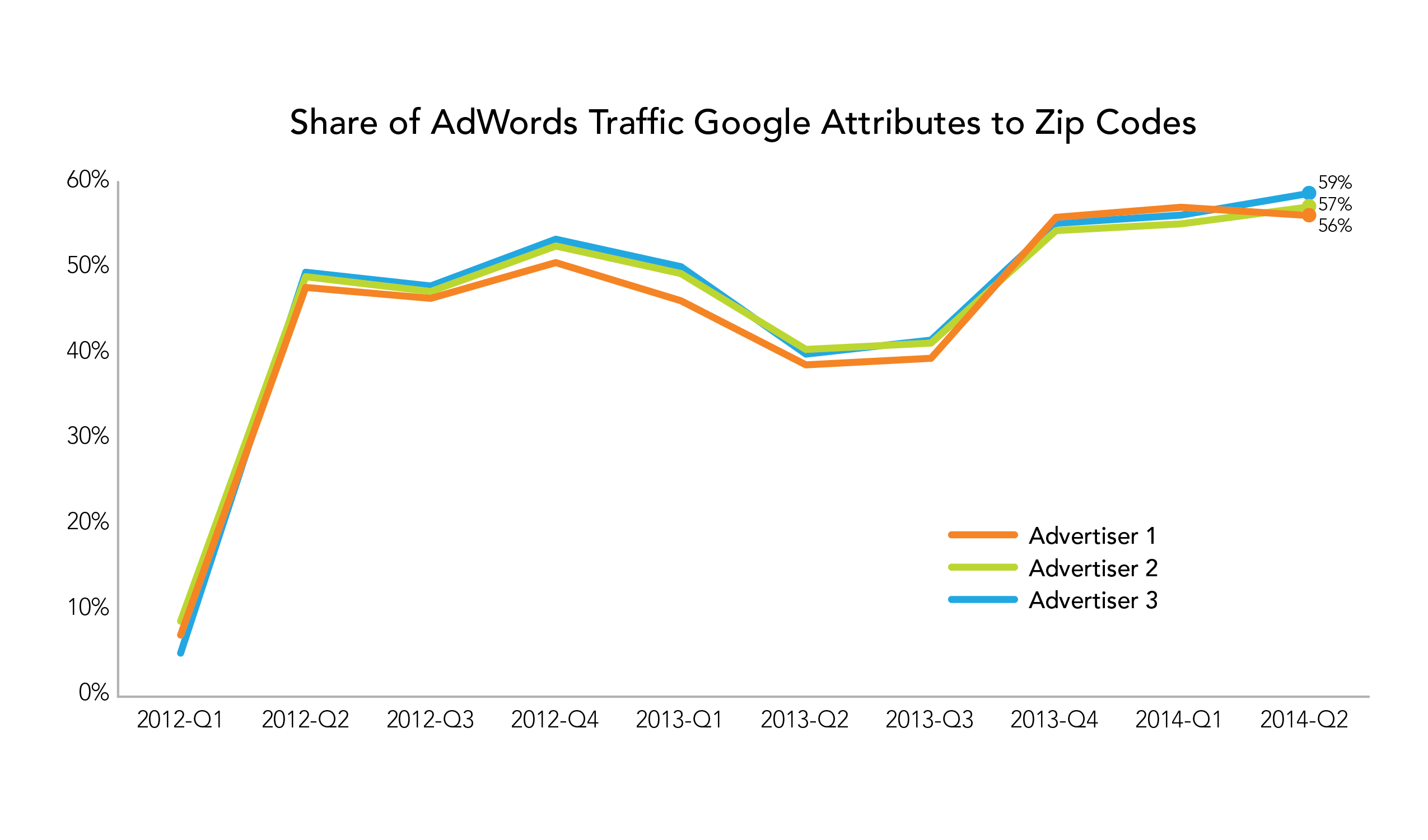 Share of AdWordsTraffic Google Attributes to Zip Codes