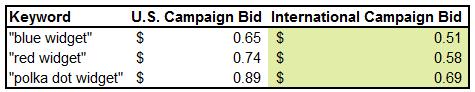 US vs international base bid adjustments