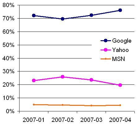 search engine market share april 2007 google yahoo microsoft