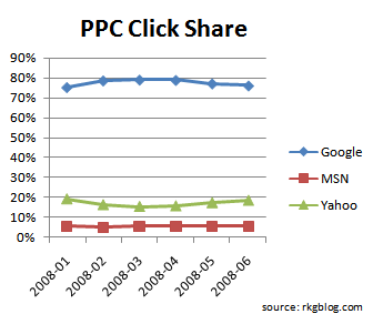 click-paid-search-share-june-2008