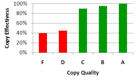 quality vs effectivess of ppc copy