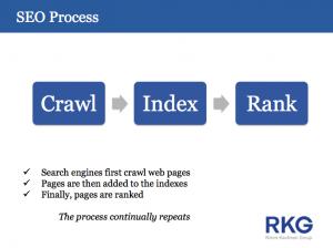 RKG's crawl, index, rank, repeat