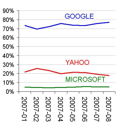 google yahoo microsoft paid search share august 2007