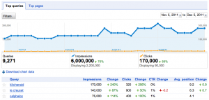 Google webmaster tools data: only a snapshot