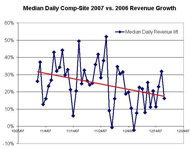 q4 holiday 2007 vs. 2006   comp-site sales