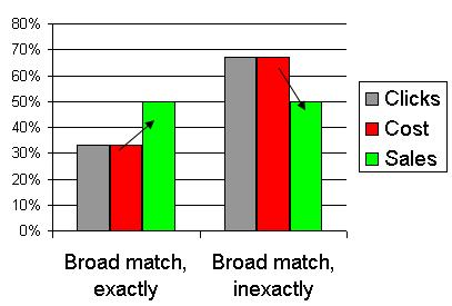 match type ppc economics