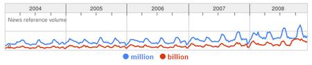 million-billion