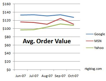 search average order size PPC yahoo
