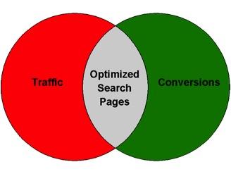 optimized search pages venn diagram