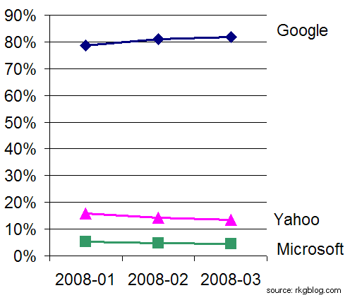 paid search market share march 2008 google yahoo microsoft graph
