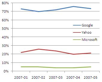 may 2007 ppc share google yahoo msft