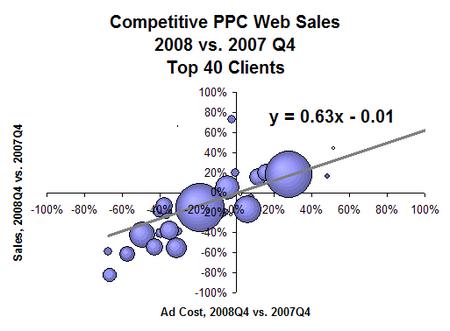 q4-competitive-bubble