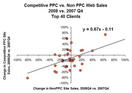 q4-nonPPC-competitve-dot
