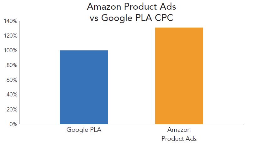 rkg-dmr-q1-2014-cse-plas-vs-amazon-product-ads-cpc