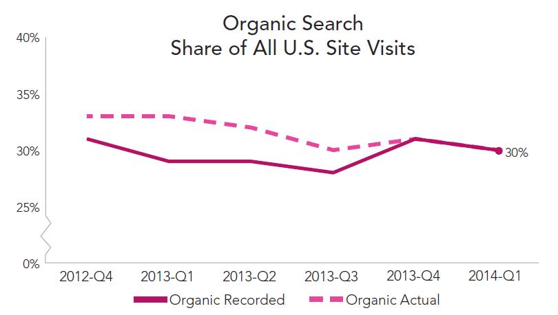 rkg-dmr-q1-2014-organic-search-share