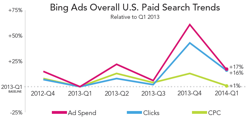 rkg-dmr-q1-2014-paid-search-bing-ads-overall