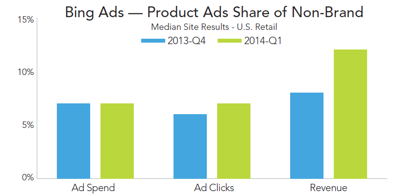 rkg-dmr-q1-2014-paid-search-bing-ads-product-ads-share