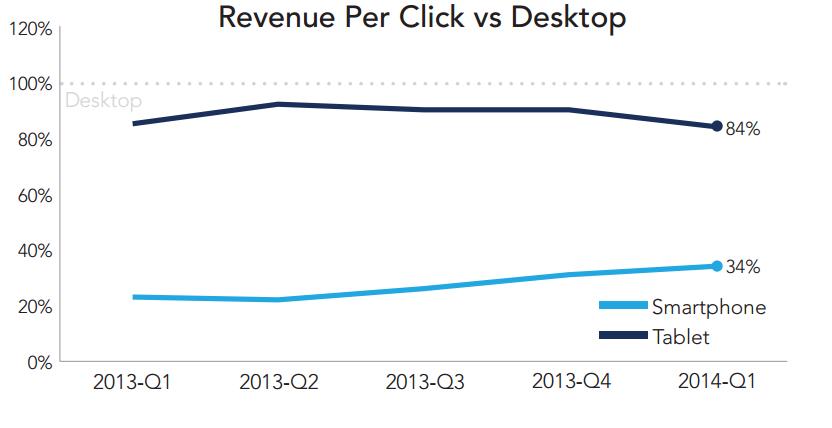 rkg-dmr-q1-2014-paid-search-device-type-revenue-per-click