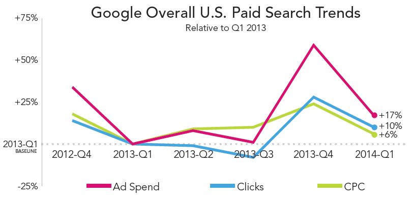 rkg-dmr-q1-2014-paid-search-google-overall