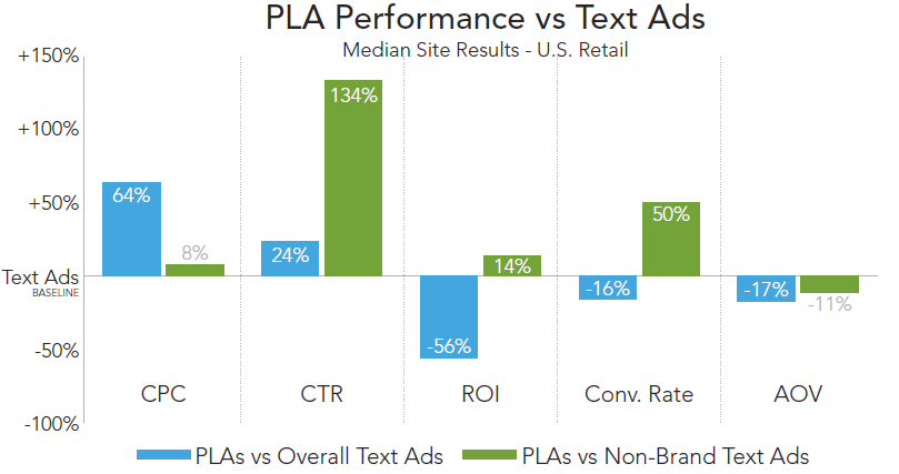 rkg-dmr-q1-2014-paid-search-google-pla-performance