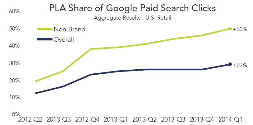 rkg-dmr-q1-2014-paid-search-google-pla-share