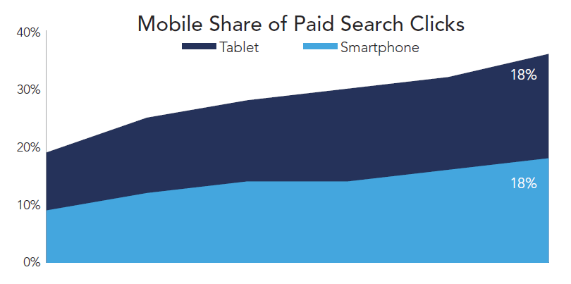 rkg-dmr-q1-2014-paid-search-mobile-clicks