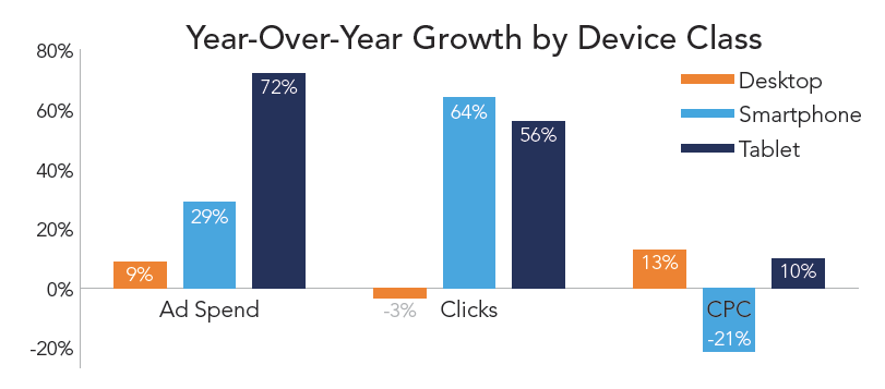 rkg-dmr-q1-2014-paid-search-mobile-growth