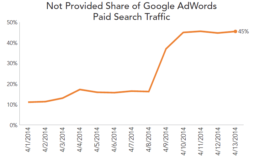 rkg-dmr-q1-2014-paid-search-not-provided