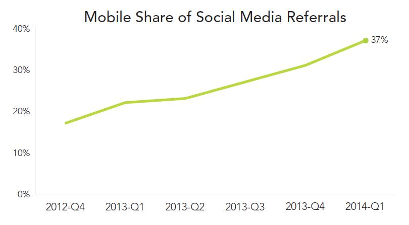 rkg-dmr-q1-2014-social-mobile-share