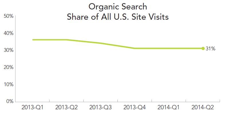 rkg-dmr-q2-2014-organic-search-share