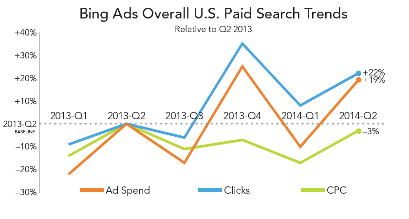 rkg-dmr-q2-2014-paid-search-bing-ads-overall