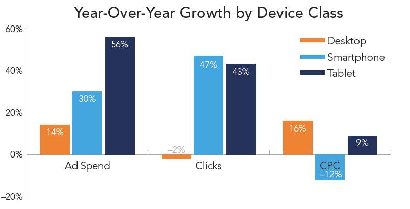 rkg-dmr-q2-2014-paid-search-growth-by-device