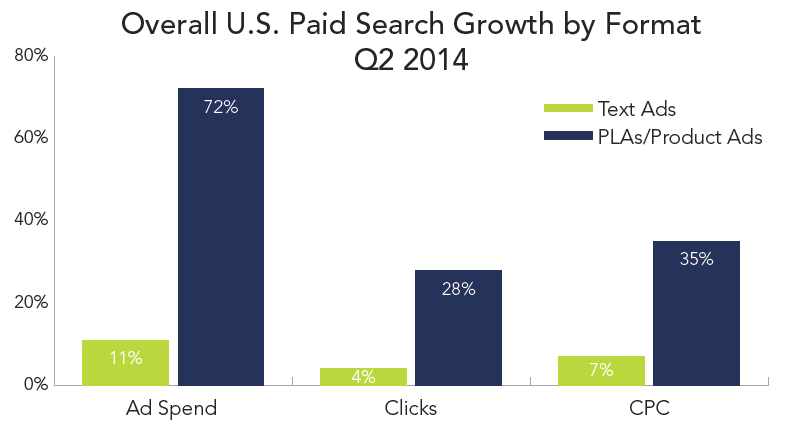 rkg-dmr-q2-2014-paid-search-growth-by-format