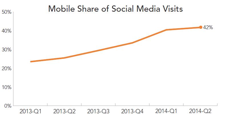 rkg-dmr-q2-2014-social-media-mobile-share