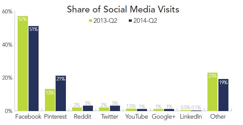 rkg-dmr-q2-2014-social-media-share-by-site