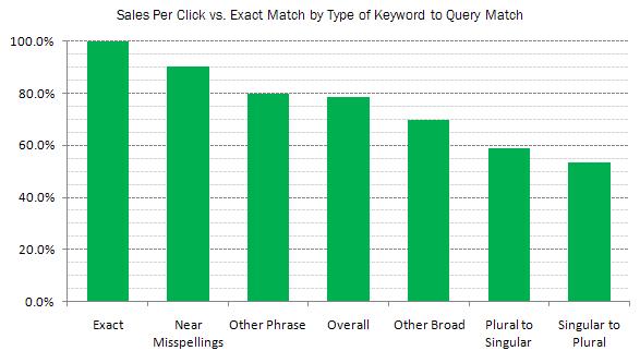 rkg-near-exact-match-sales-per-click