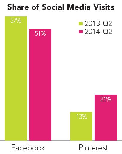 rkg-pinterest-share-of-social-media-visits