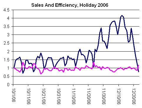 RKG sales vs. efficiency results Holiday 2006