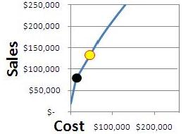 sales vs. cost in paid search, example tradeoff curve