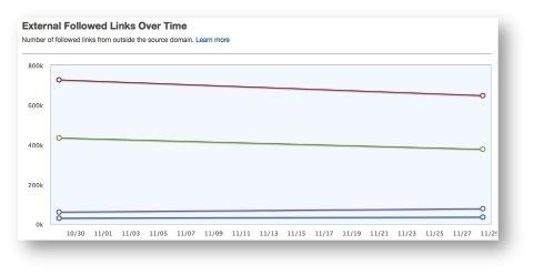 seomoz historical link data